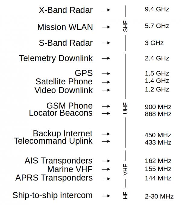 copsub_telecom_bandplan