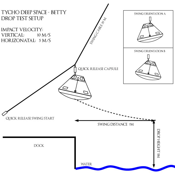 Tycho Deep Space pendulum swing test. Basic setup diagram. Image: Kristian von Bengtson