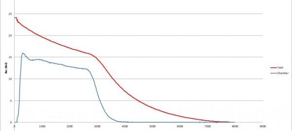 Pressure Curve, Test 2