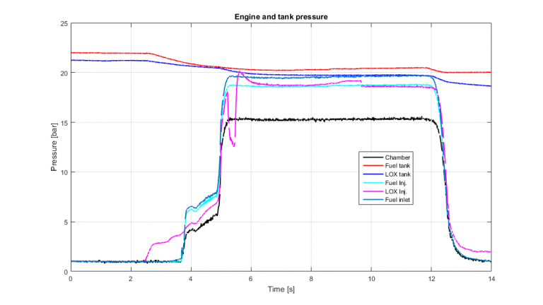 Pressure graphs from Franken 5 and injector #3.