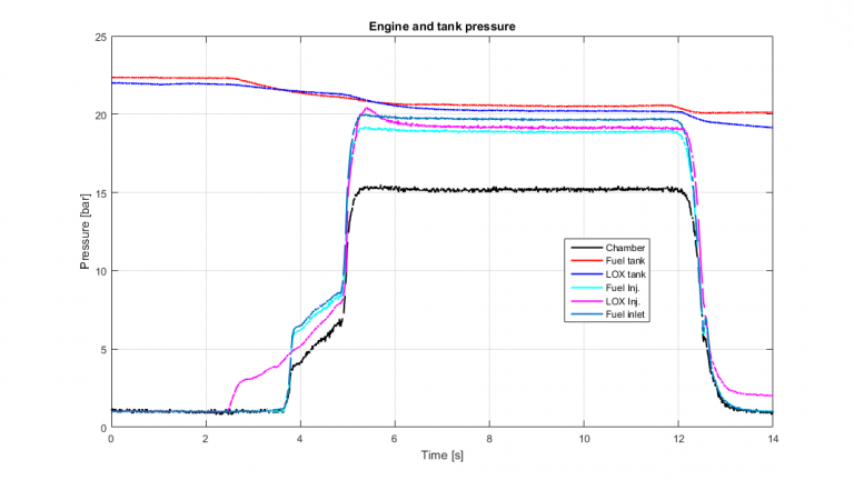 Pressure graphs for the new engine.