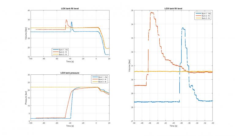 LOX tank fluid level and LOX tank pressure.