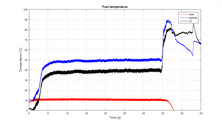 Cooling mantle temperature graph. We have indeed reached thermal equilibrium.