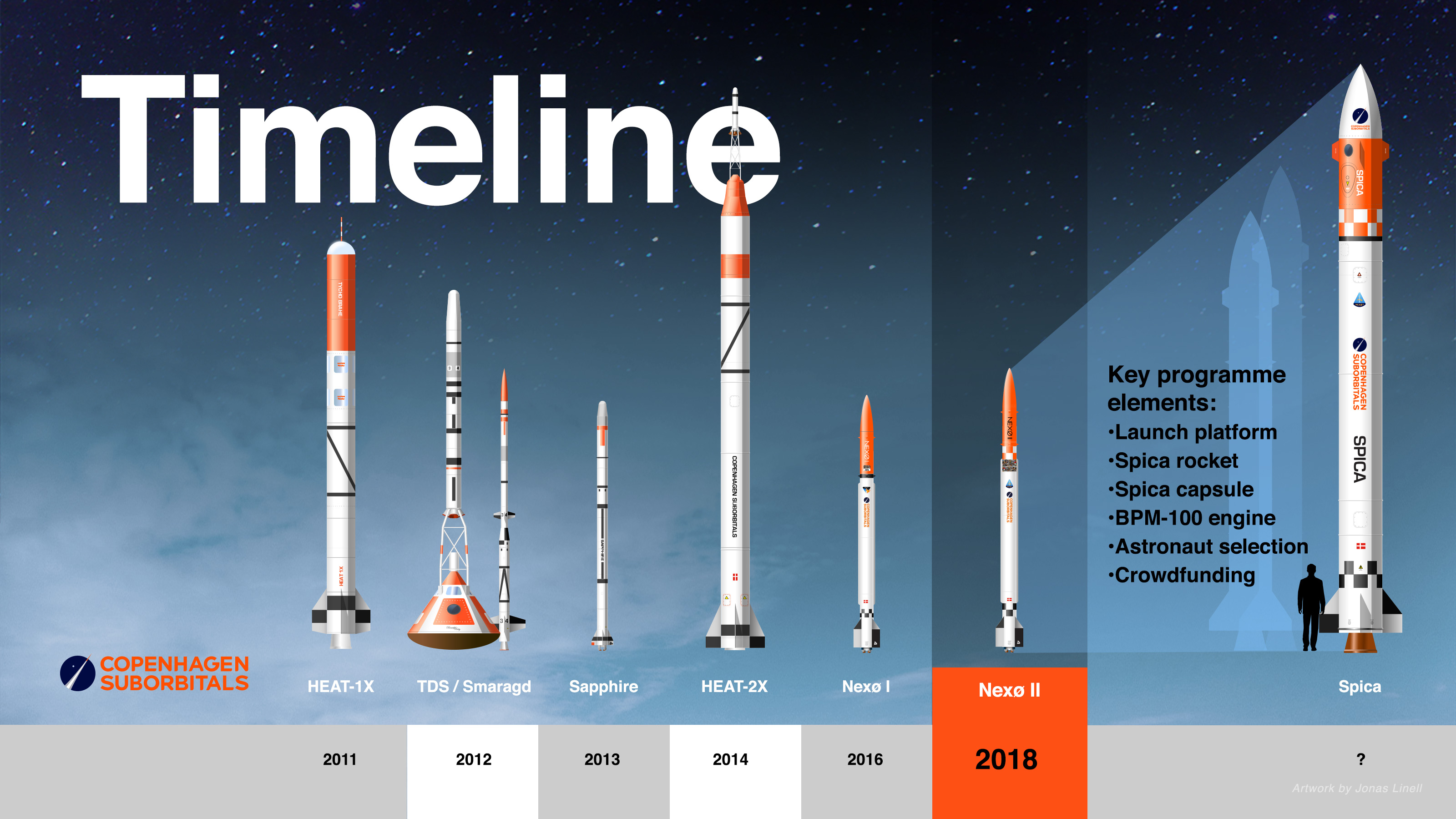 Danish organization launched an amateur rocket in the Baltic Sea 85